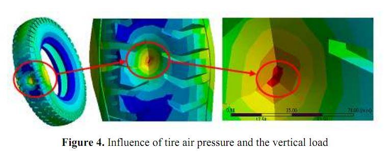 "Bài báo ""Simulation of Light-Weight Truck LF3070G1's Tire Dynamics""."
