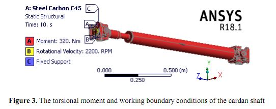 Bài báo `Analysis of torsional vibration reduction on automobile cardan shaft by using composite materials`